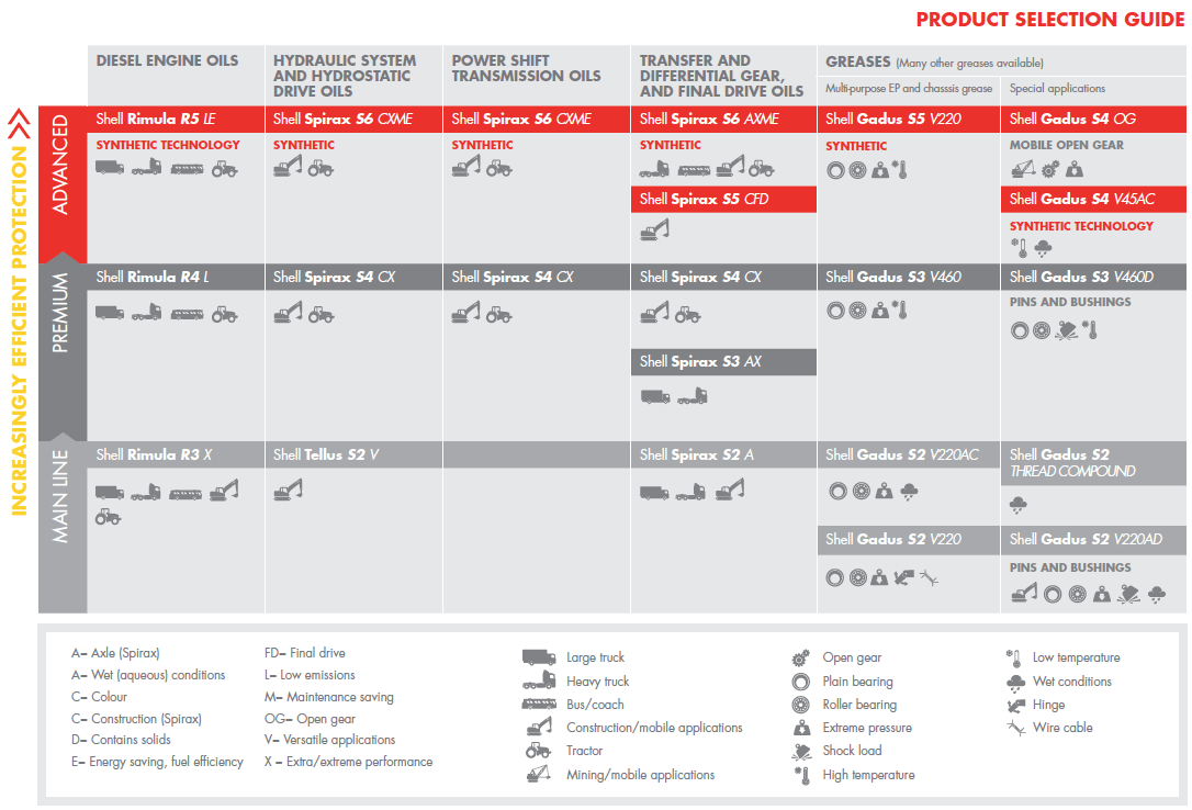 Rogers datasheets - power distribution, impact protection